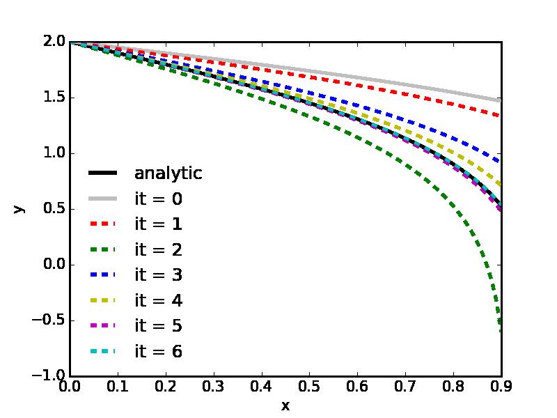 Python Exercise 3