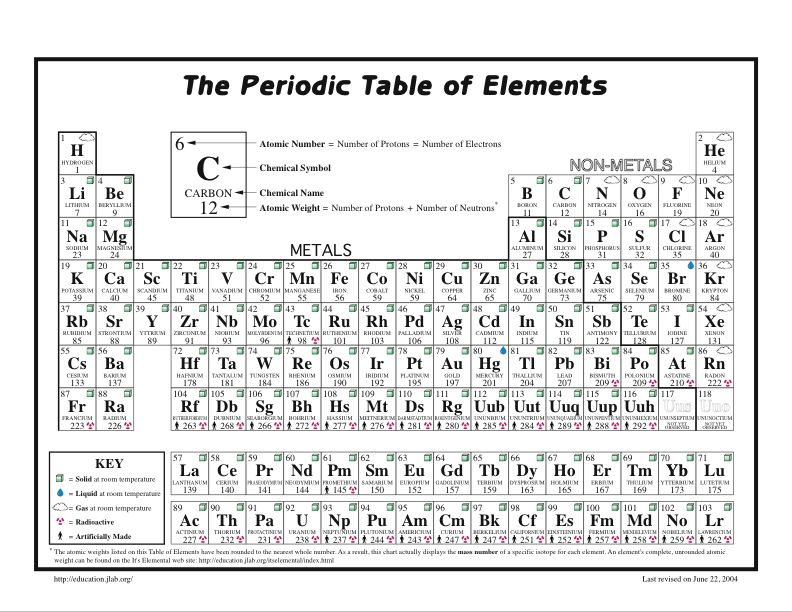 Periodic table rounded to whole number sesigncorp periodic table with atomic mass in whole numbers image collections periodic table rounded to whole number sesigncorp urtaz Gallery