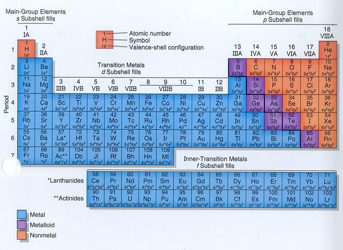 metaller på det periodiske system